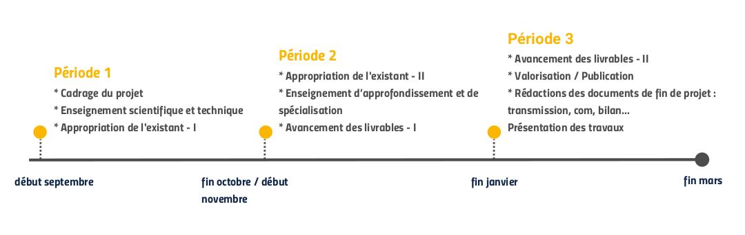 Calendrier option Paris Scientifiques 2024