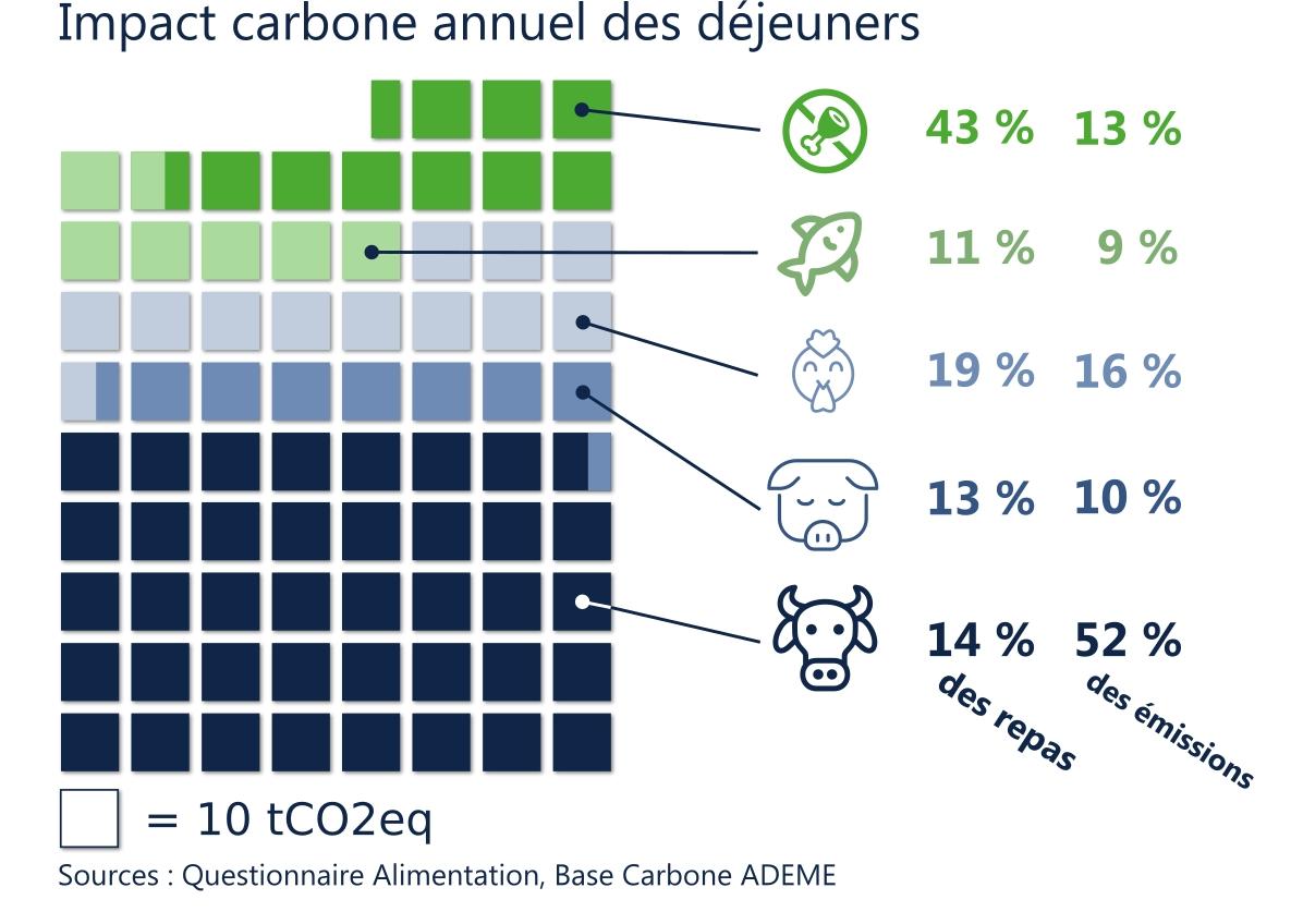 Impact carbone anunel des déjeuners